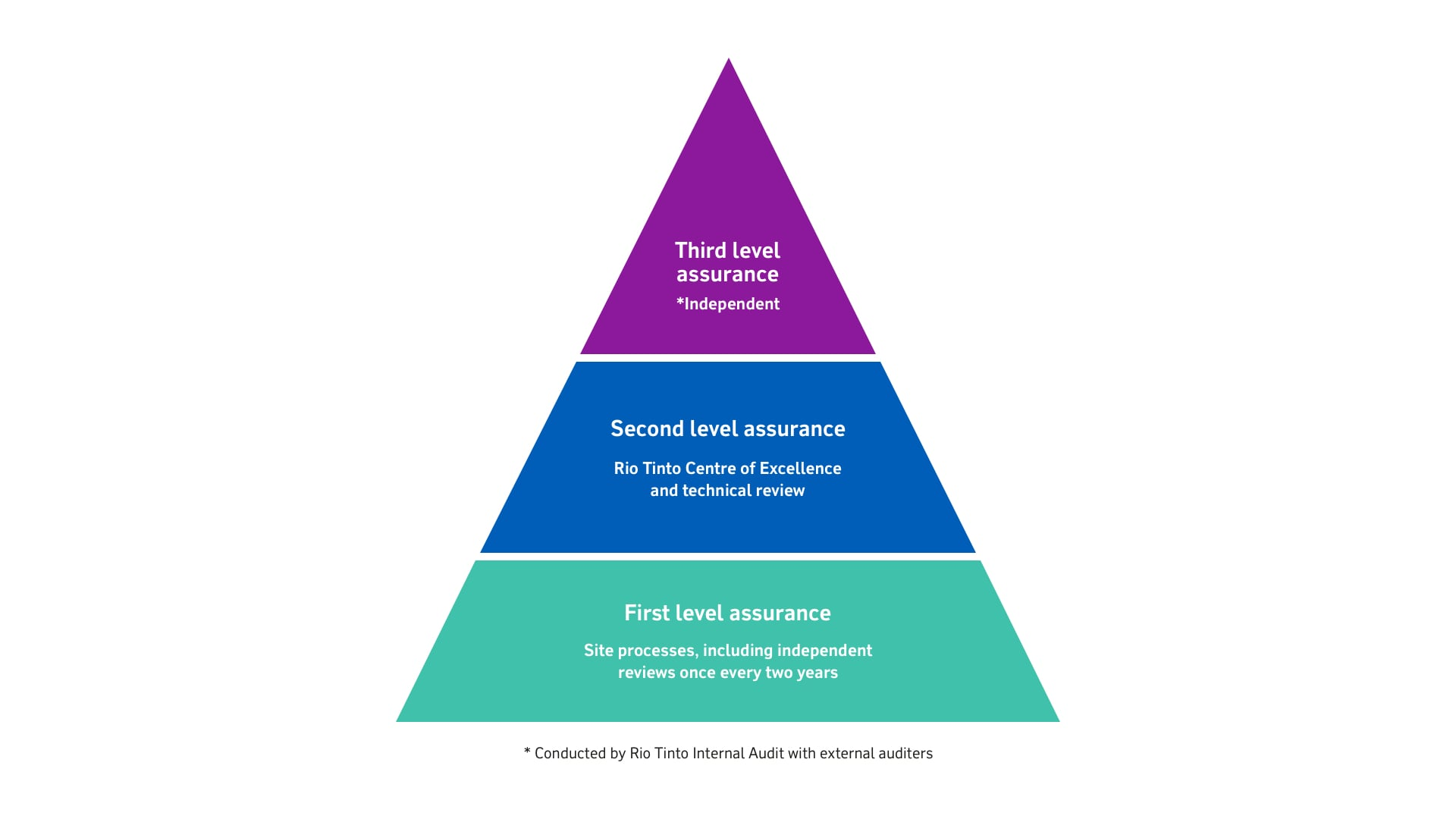 Three levels of tailings risk management - pyramid diagram